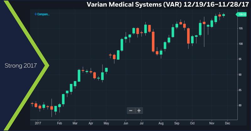 Varian Medical Systems (VAR) 12/19/2016 – 11/28/17