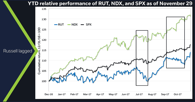 YTD relative performance of RUT, NDX, and SPX as of November 29