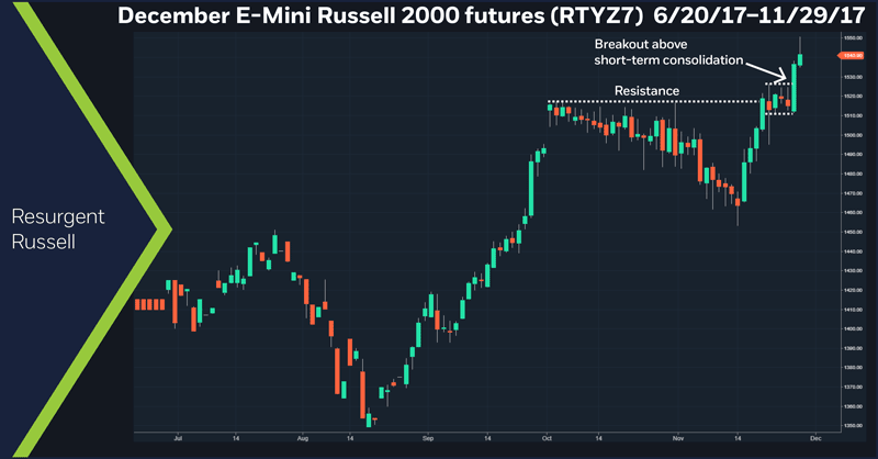 December E-Mini Russell 2000 futures (RTYZ7), 6/20/2017 – 11/29/17