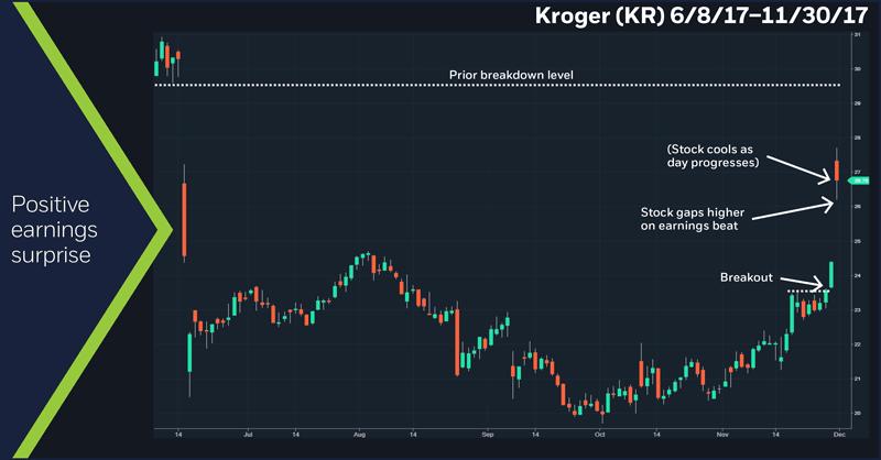 Kroger (KR), 6/8/2017 – 11/30/17