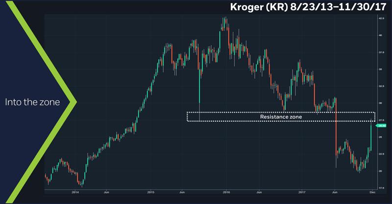 Kroger (KR), 8/23/17 – 11/30/17