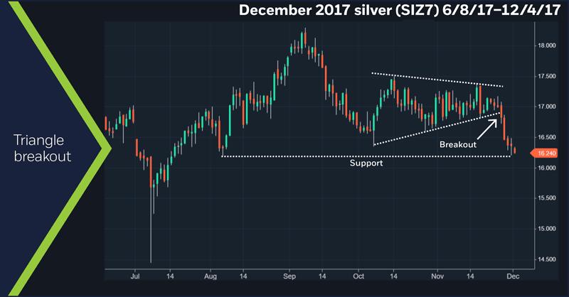 December 2017 silver (SIZ7), 6/8/2017 – 12/4/17. Triangle breakout