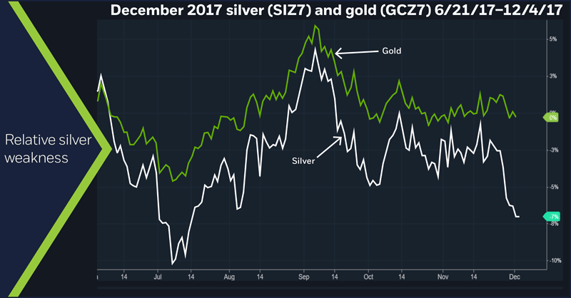 December 2017 silver (SIZ7) and gold (GCZ7), 6/21/17 – 12/4/17