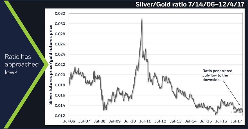 Silver/Gold ratio, 7/14/2006 – 12/4/17