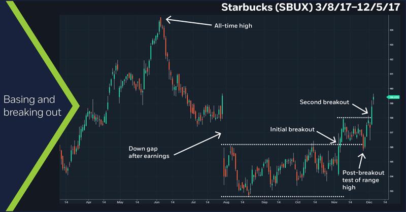 Starbucks (SBUX), 3/8/17 – 12/5/17