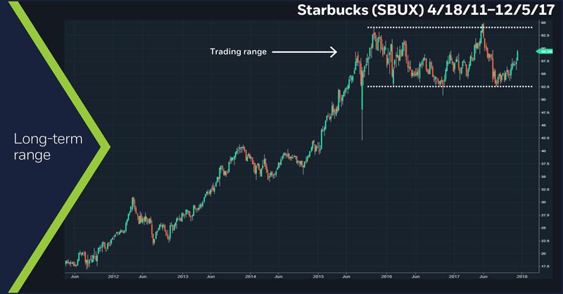 Starbucks (SBUX), 4/18/2011 – 12/5/17