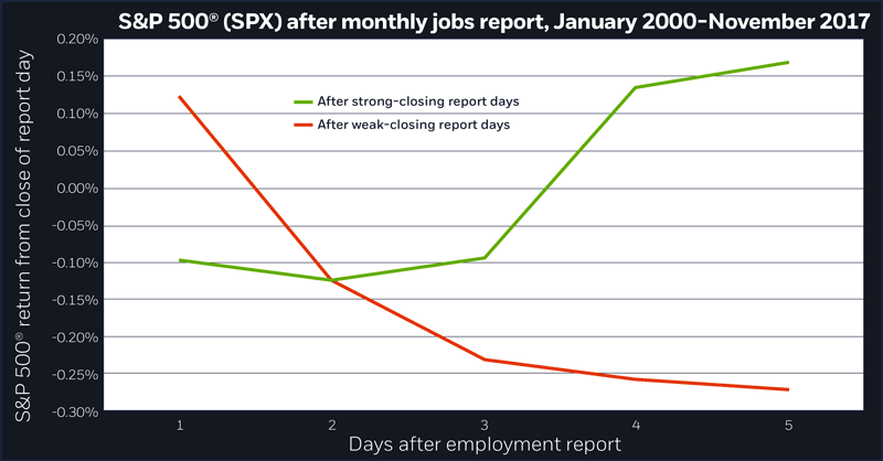 S&P 500 (SPX) after monthly jobs report, January 2000-November 2017