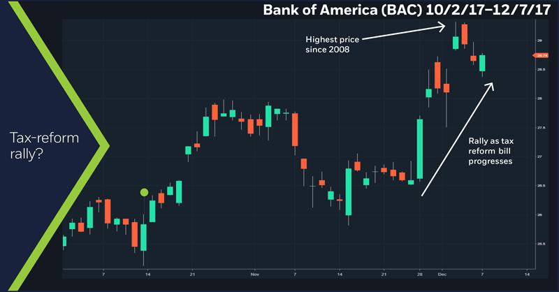 Bank of America (BAC), 10/2/17 – 12/7/17
