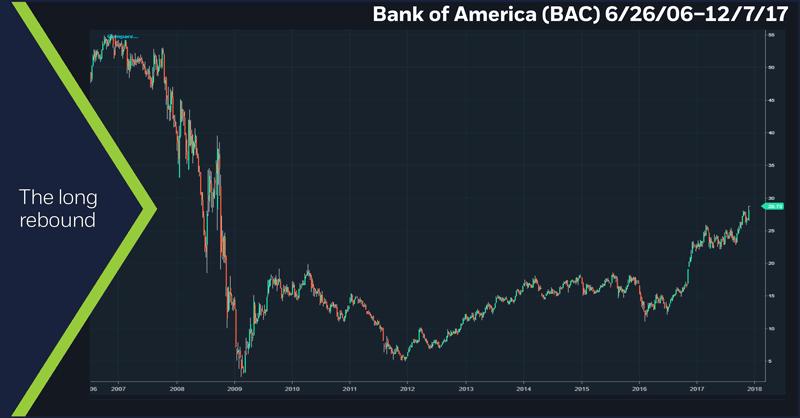 Bank of America (BAC), 6/26/06 – 12/7/17