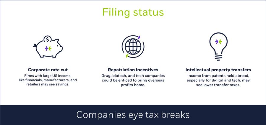 Companies eye tax breaks