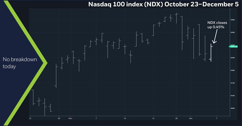 Nasdaq 100 index (NDX), October 23 – December 5