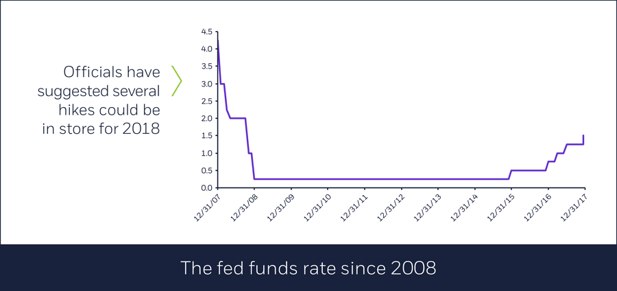 The fed funds rate since 2008