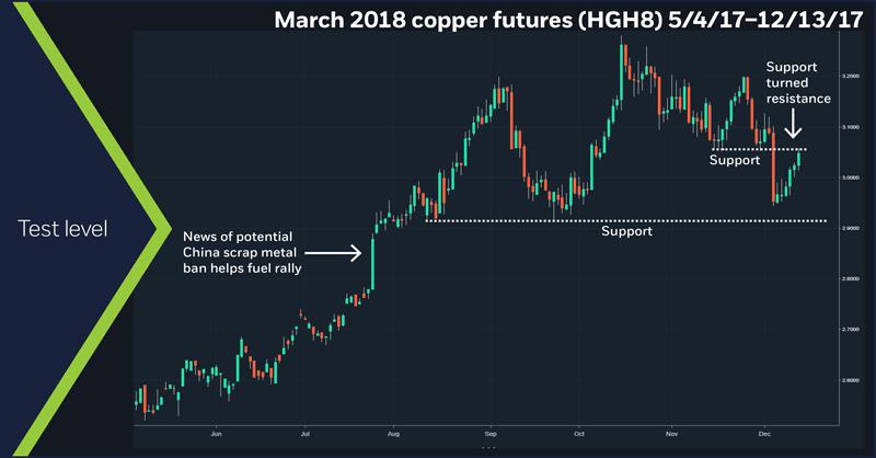 March 2018 copper futures (HGH8), 5/4/17 – 12/13/17