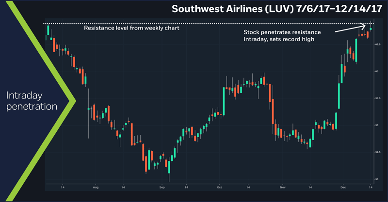 Southwest Airlines (LUV), 7/6/17 – 12/14/17