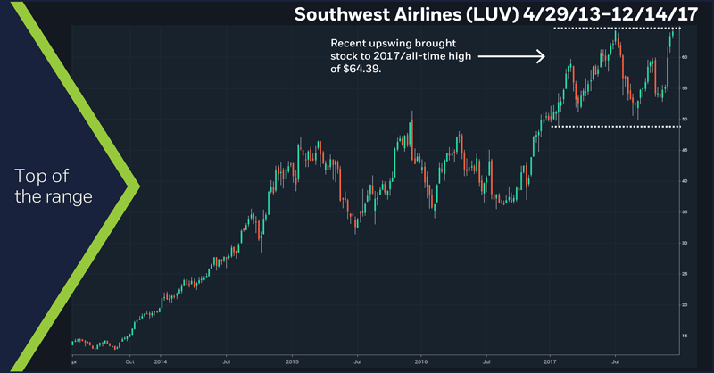 Southwest Airlines (LUV), 2/25/13 – 12/14/17