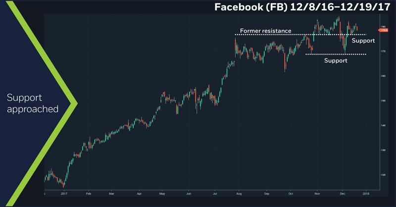 Facebook (FB), 12/8/16 – 12/19/17