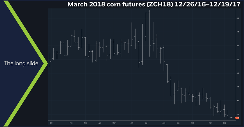 March 2018 corn futures (ZCH18), 12/26/16 – 12/19/17