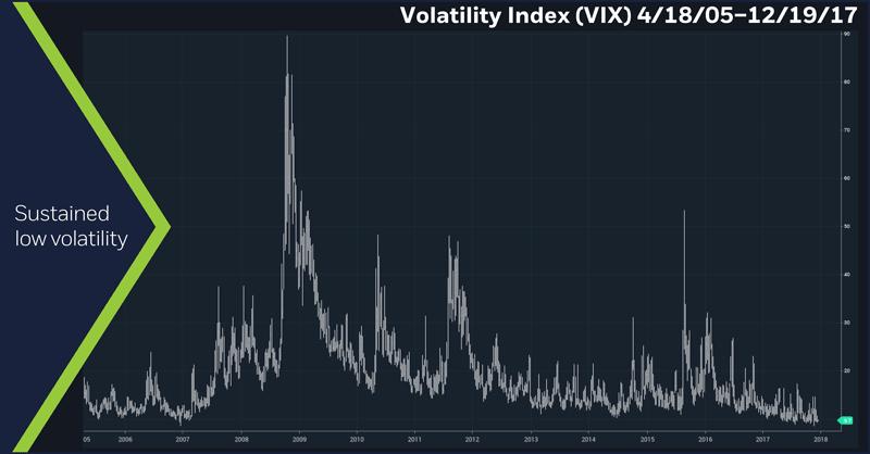 Volatility Index (VIX), 4/18/2005 – 12/19/17