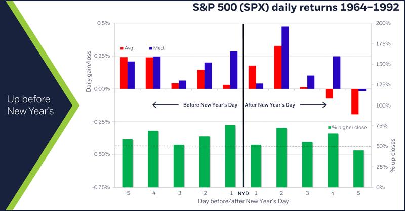 S&P 500 (SPX) daily returns, 1964 – 1992