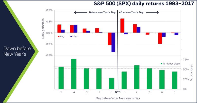 S&P 500 (SPX) daily returns, 1993 – 2017