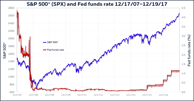 S&P 500 (SPX) and Fed funds rate, 12/17/07 – 12/19/2017