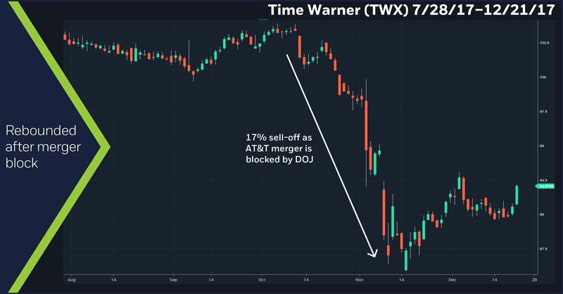 Time Warner (TWX), 7/28/17 – 12/21/17