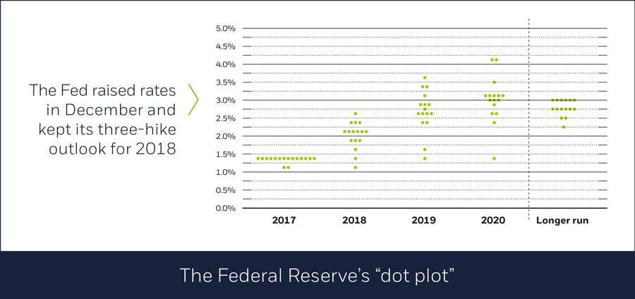"""The Federal Reserve's """"dot plot"""""""