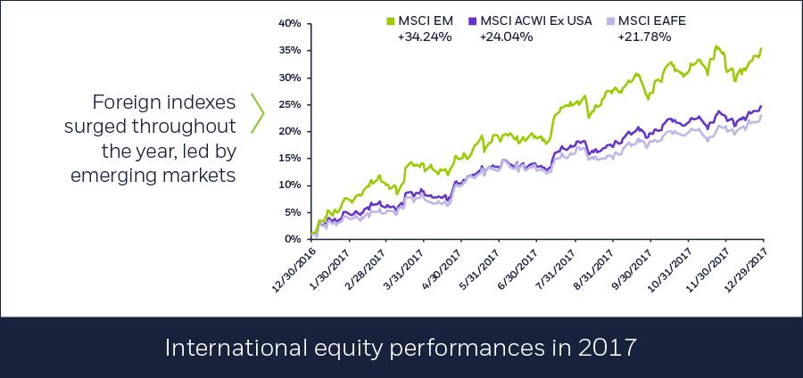 International equity performances, 01/02/2018