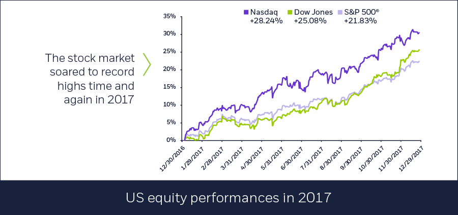 US equity performances in 2017, 01/02/2018