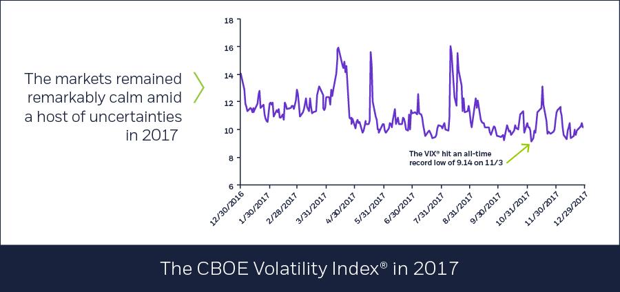 CBOE Volatility Index (VIX) in 2017