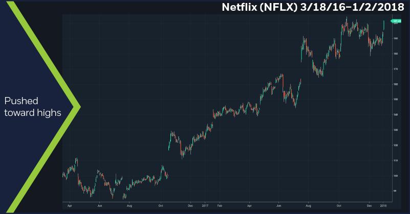 Netflix (NFLX), 3/18/16 – 1/2/2018