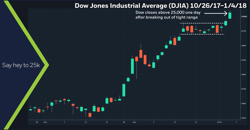 Dow Jones Industrial Average (DJIA), 10/26/17 – 1/4/2018