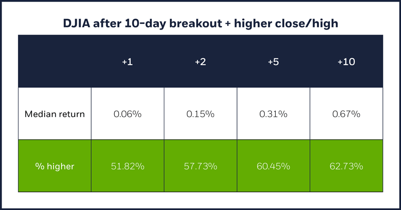 DJIA after 10-day breakout + higher close/high