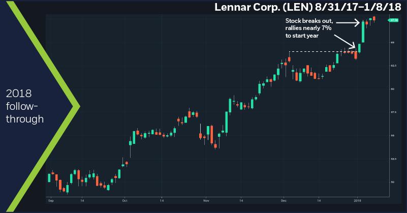 Lennar Corp. (LEN), 8/31/17 – 1/8/18