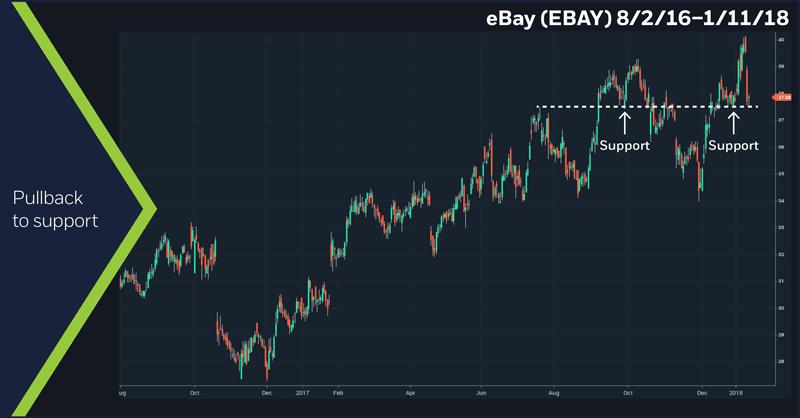 eBay (EBAY), 8/2/16 – 1/11/18