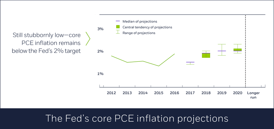 The Fed's core PCE inflation projections, 01/11/2018