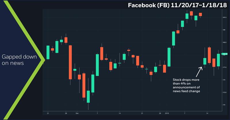 Facebook (FB), 11/20/17 – 1/18/18