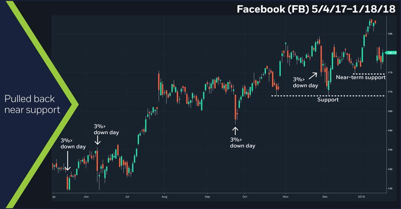 Facebook (FB), 5/4/17 – 1/18/18