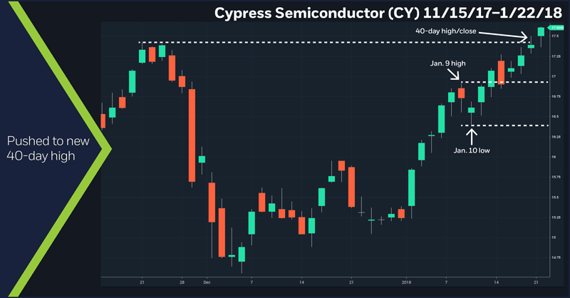 Cypress Semiconductor (CY), 11/15/17 – 1/22/18