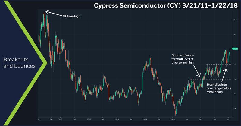 Cypress Semiconductor (CY), 3/21/11 – 1/22/18
