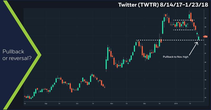 Twitter (TWTR), 8/14/17 – 1/23/18