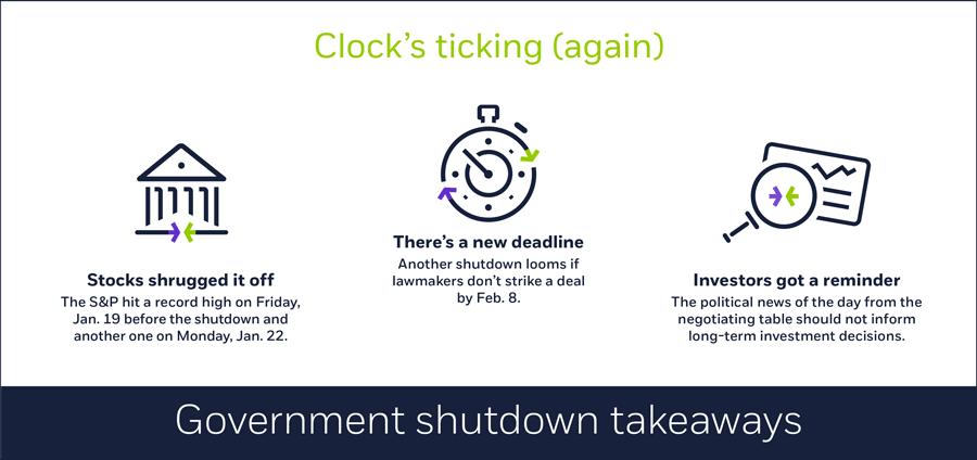 Government shutdown takeaways