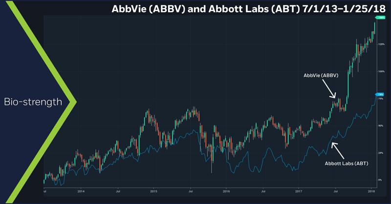 AbbVie (ABBV) and Abbott Labs (ABT), 7/1/13 – 1/25/18