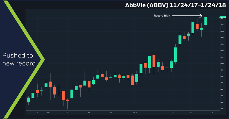 AbbVie (ABBV), 11/24/17 – 1/24/18
