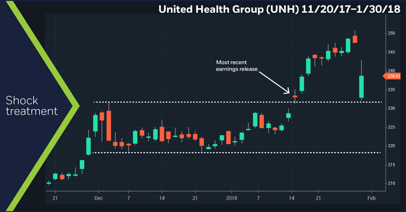 United Health Group (UNH), 11/20/17 – 1/30/18