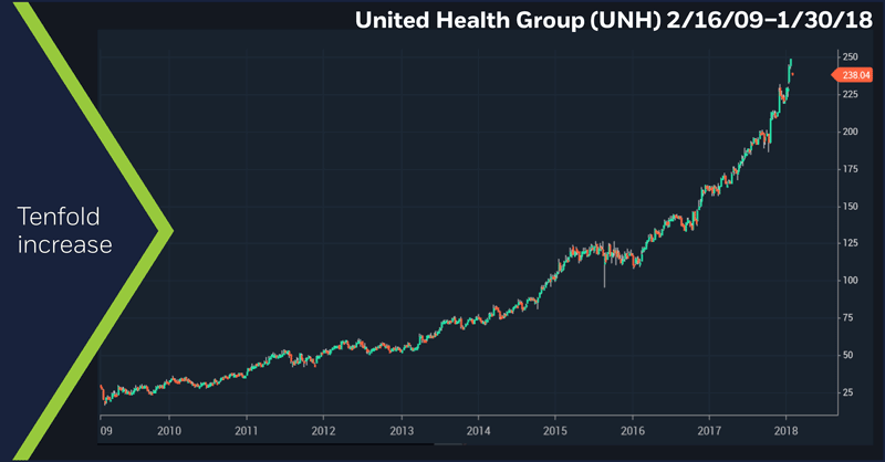 United Health Group (UNH), 2/16/09 – 1/30/18