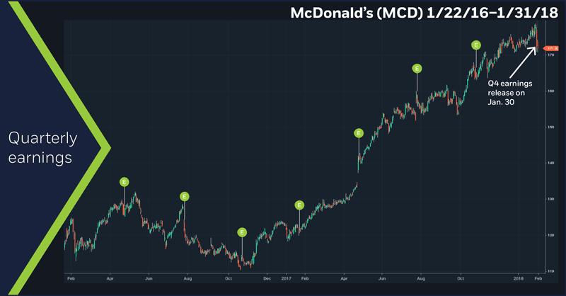 McDonald's (MCD), 1/22/16 – 1/31/18