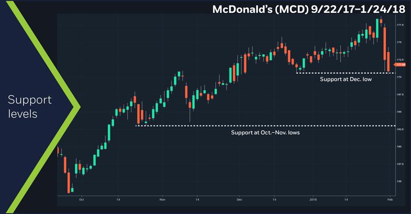 McDonald's (MCD), 9/22/17 – 1/24/18