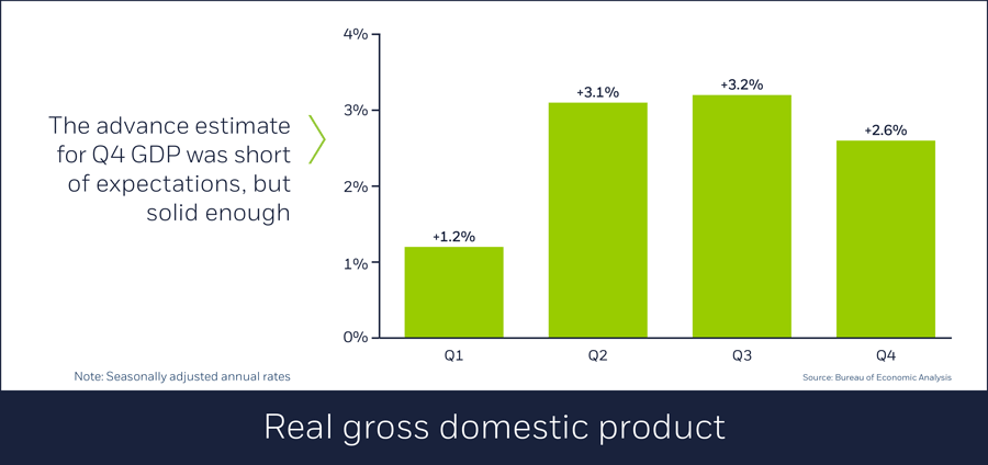 Real gross domestic product, 02/01/18