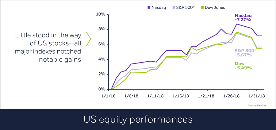 US equity performances in January, 02/01/2018